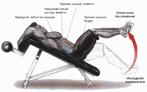 Общее описание упражнения